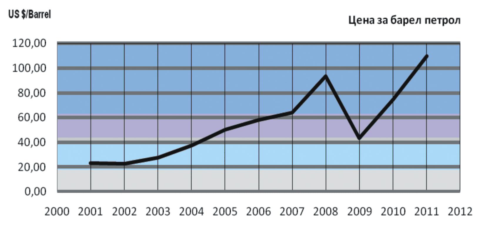 барел петрол цена