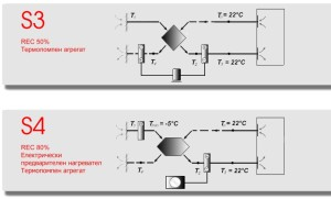 Системи за вентилация и климатизация с рекуперация