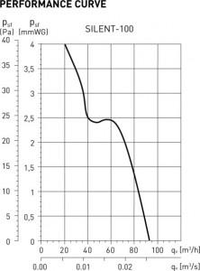 Вентилатор Silent 100 CZ - S&P крива на производителността