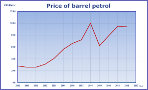 barrel petrol price