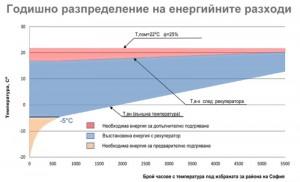 Годишно разпределение на енергийните разходи