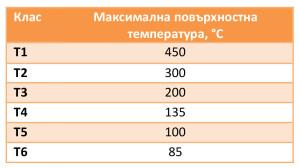 Как да изберем взривозащитени вент